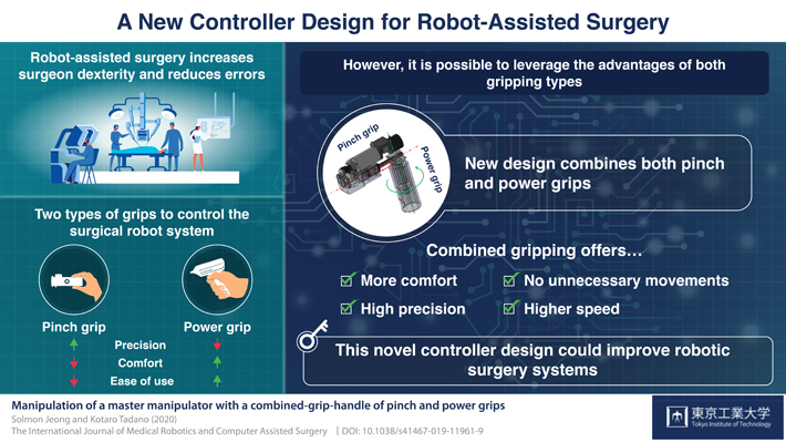 Researchers Develop New Controller for Robotic Arm Used in Robotic Surgery