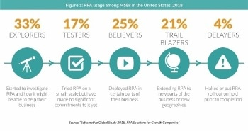 RPA Adoption Among US Medium-Sized Businesses (MSBs) is Strong and Growing